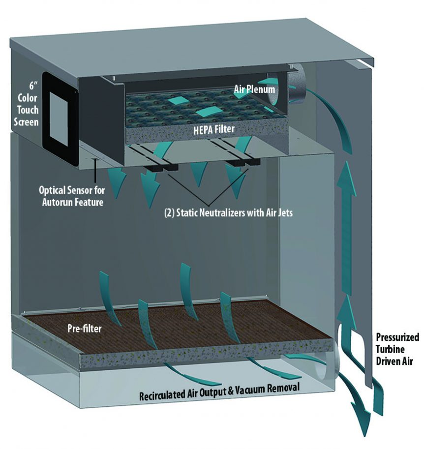 RPT Airflow diagram