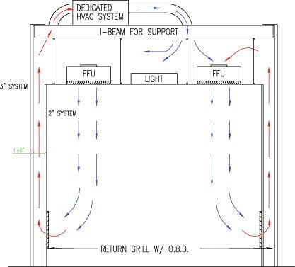 recirculating airflow layout