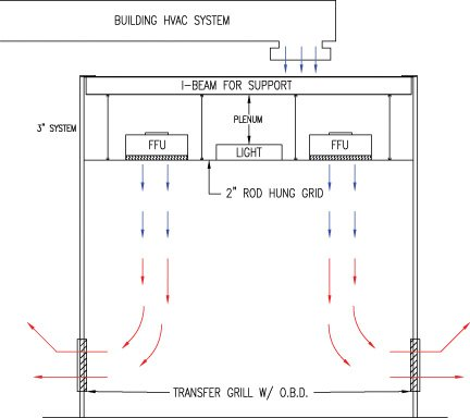 airflow layout